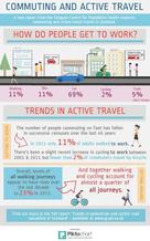 Commuting and active travel trends infographic - if you require an accessible version or a transcript please email info@gcph.co.uk