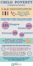 Child Poverty infographic - if you require an accessible version or a transcript please email info@gcph.co.uk