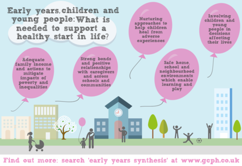 Early years synthesis infographic - if you require a transcript or an accessible version, please email info@gcph.co.uk