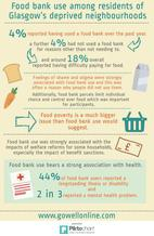 Foodbank infographic - if you require an accessible version or a transcript please email info@gcph.co.uk