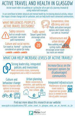 Active travel synthesis infographic