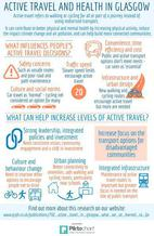 Active travel infographic - if you require and accessible version or a transcript please email info@gcph.co.uk