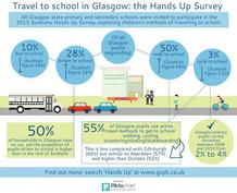 Hands Up Survey infographic - if you require an accessible version or a transcript please email info@gcph.co.uk