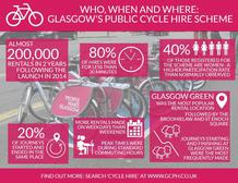 Cycle hire infographic - if you require an accessible version or a transcript please email info@gcph.co.uk