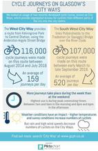 City Ways infographic - if you require and accessible version or a transcript please email info@gcph.co.uk