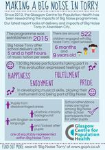 Big Noise Torry infographic - if you require an accessible version or a transcript please email info@gcph.co.uk