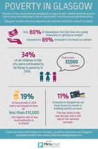 Poverty infographic - if you require an accessible version or a transcript please email info@gcph.co.uk