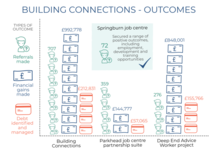 Building Connections outcomes infographic -  if you require an accessible version or a transcription please email info@gcph.co.uk