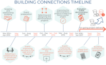Building Connections timeline infographic - if you require an accessible version or a transcription please email info@gcph.co.uk