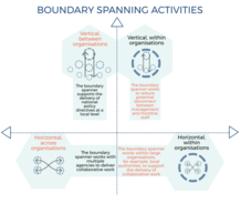 Building Connections boundary activites infographic -  if you require an accessible version or a transcription please email info@gcph.co.uk
