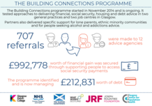 Building Connections overview graphic -  if you require an accessible version or a transcription please email info@gcph.co.uk