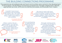 Building Connections quote graphic -  if you require an accessible version or a transcription please email info@gcph.co.uk