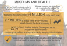 Museums and health infographic - if you require a transcript or an accessible version, please email info@gcph.co.uk