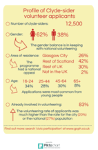 Clydesider volunteer profile infographic - if you require an accessible version or a transcript please email info@gcph.co.uk