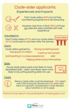 Clydesider experiences and impacts infographic - if you require an accessible version or a transcript please email info@gcph.co.uk