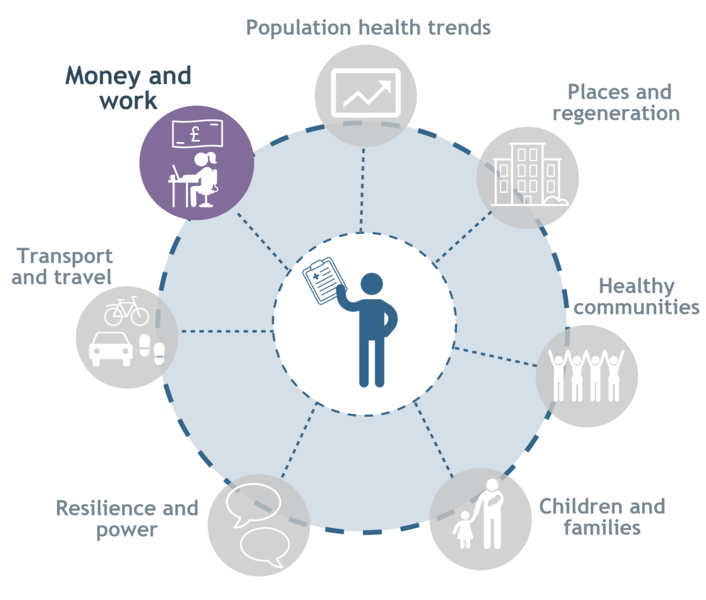 Money And Work Glasgow Centre For Population Health