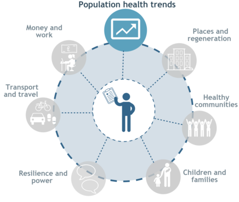 Population health trends
