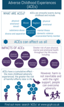 ACEs infographic 1 - if you require a transcript or an accessible version, please email info@gcph.co.uk