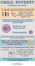Child Poverty data infographic - if you require an accessible version or a transcript please email info@gcph.co.uk