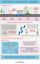 Transport infographic - if you require an accessible version or a transcript please email info@gcph.co.uk