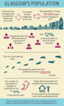 Population infographic - if you require an accessible version or a transcript please email info@gcph.co.uk