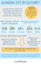 Cultural vitality infographic - if you require an accessible version or a transcript please email info@gcph.co.uk