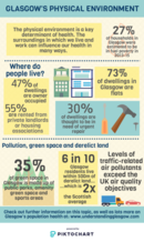 Environment infographic - if you require an accessible version or a transcript please email info@gcph.co.uk