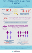 Adult education infographic - if you require an accessible version or a transcript please email info@gcph.co.uk