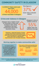 Community safety infographic - if you require an accessible version or a transcript please email info@gcph.co.uk