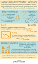 Economic participation infographic - if you require an accessible version or a transcript please email info@gcph.co.uk