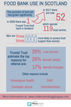 Food bank infographic - if you require an accessible version or a transcript please email info@gcph.co.uk
