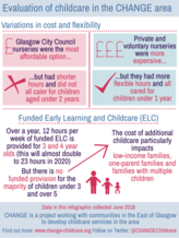 CHANGE variations in childcare graphic - if you require an accessible version please email info@gcph.co.uk
