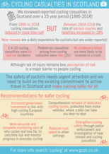 Cycling casualties infographic - for a transcript or an accessible version please email info@gcph.co.uk