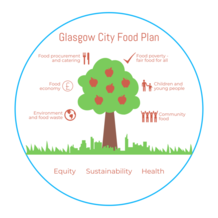 Glasgow city food plan diagram - for an accessible version or a transcript please email info@gcph.co.uk